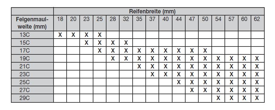 Mavic MA40 - maximale Reifenbreite? | Rennrad-News.de