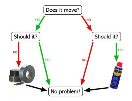wd40-duct-tape-flow-chart-jpg.84674